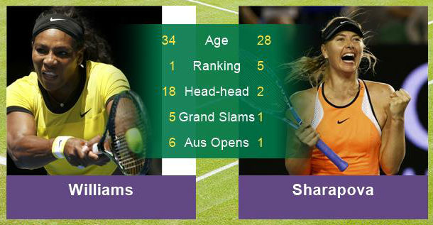 Serena Williams vs Sharapova head to head 2018